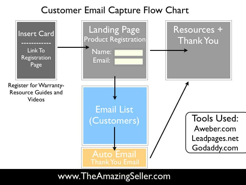 Amazon_Email_Capture_Process