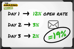boost email open rate by retargeting followers