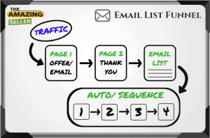 Email Funnel Step Four: Auto Message Sequence