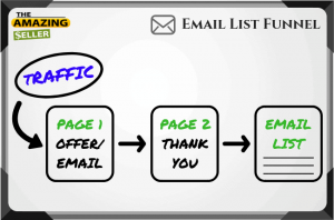 Email Funnel Step Three: Build Your Email List
