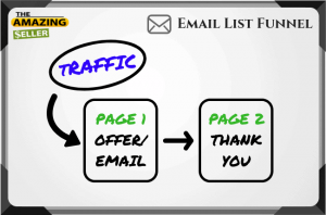Email Funnel Step Two: Thank You Page