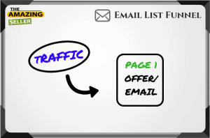 Funneling traffic to an offer email capture page